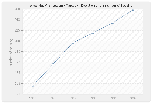 Marcoux : Evolution of the number of housing