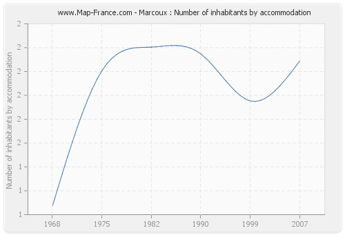 Marcoux : Number of inhabitants by accommodation