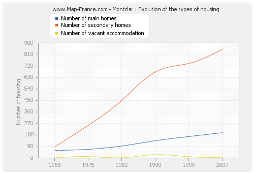 Montclar : Evolution of the types of housing