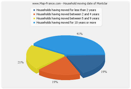 Household moving date of Montclar