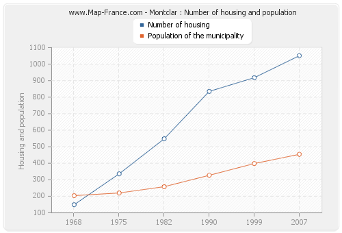 Montclar : Number of housing and population