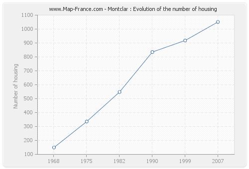 Montclar : Evolution of the number of housing