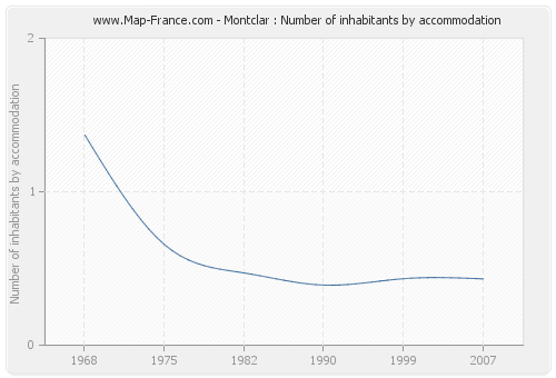 Montclar : Number of inhabitants by accommodation