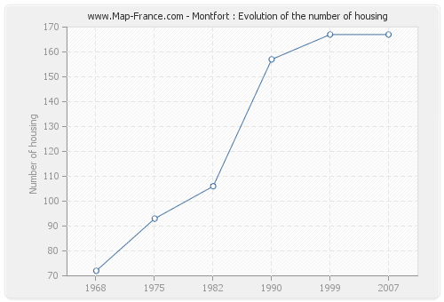 Montfort : Evolution of the number of housing