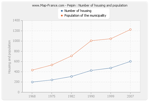 Peipin : Number of housing and population