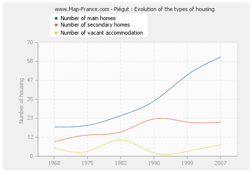 Piégut : Evolution of the types of housing