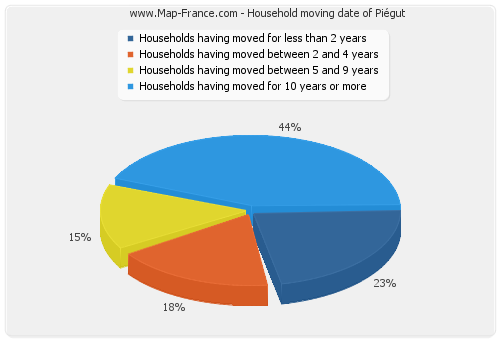 Household moving date of Piégut