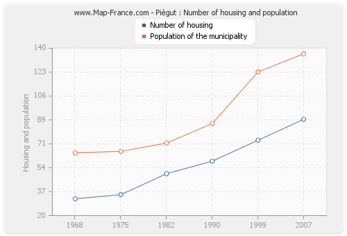 Piégut : Number of housing and population