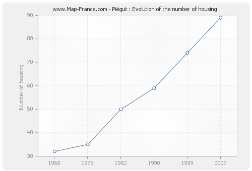 Piégut : Evolution of the number of housing