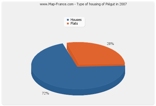 Type of housing of Piégut in 2007