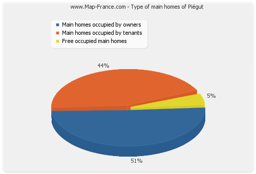 Type of main homes of Piégut