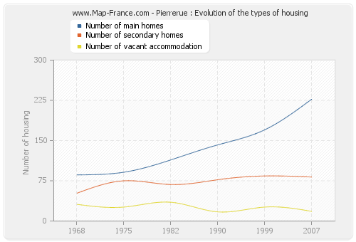 Pierrerue : Evolution of the types of housing