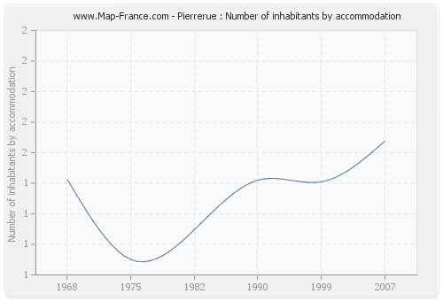 Pierrerue : Number of inhabitants by accommodation