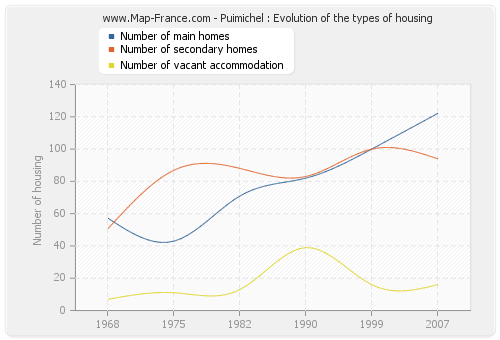 Puimichel : Evolution of the types of housing