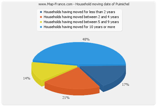 Household moving date of Puimichel