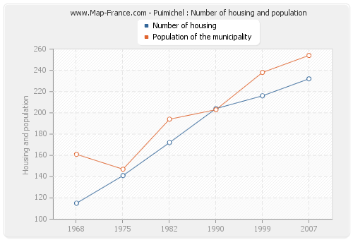 Puimichel : Number of housing and population