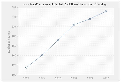 Puimichel : Evolution of the number of housing