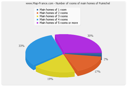 Number of rooms of main homes of Puimichel