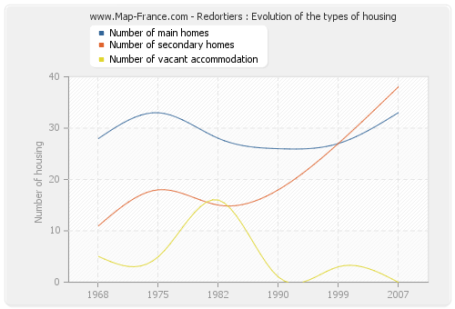 Redortiers : Evolution of the types of housing
