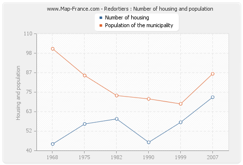 Redortiers : Number of housing and population