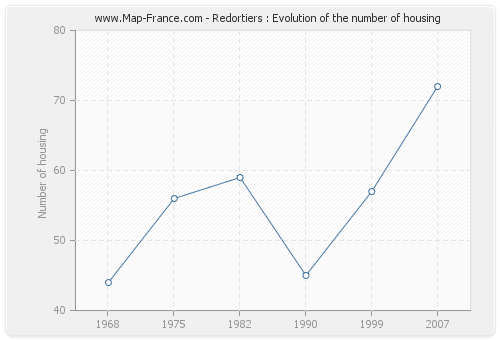 Redortiers : Evolution of the number of housing