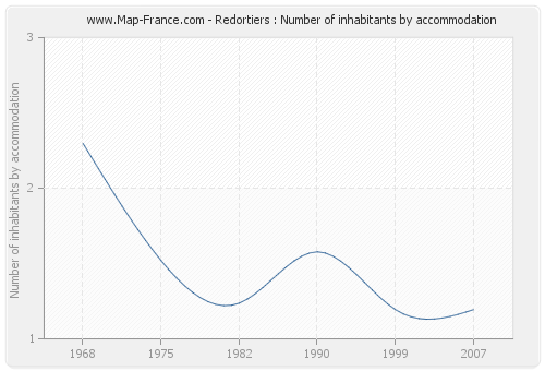 Redortiers : Number of inhabitants by accommodation