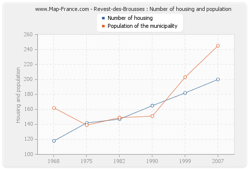 Revest-des-Brousses : Number of housing and population