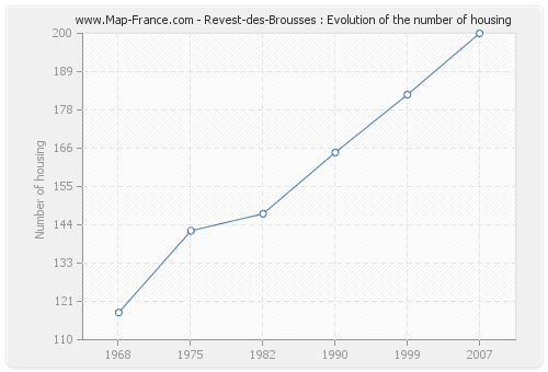 Revest-des-Brousses : Evolution of the number of housing