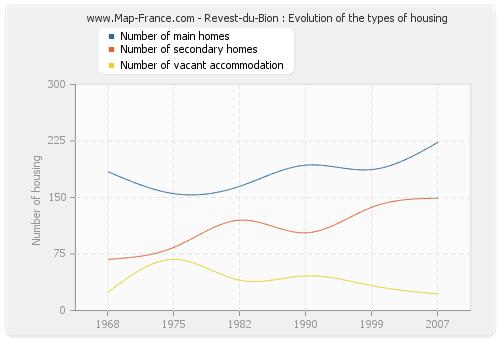 Revest-du-Bion : Evolution of the types of housing