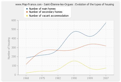 Saint-Étienne-les-Orgues : Evolution of the types of housing