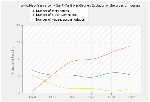 Saint-Martin-lès-Seyne : Evolution of the types of housing