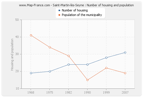 Saint-Martin-lès-Seyne : Number of housing and population