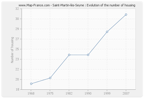 Saint-Martin-lès-Seyne : Evolution of the number of housing