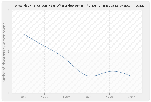 Saint-Martin-lès-Seyne : Number of inhabitants by accommodation