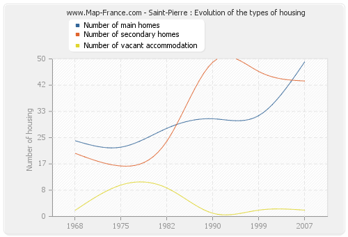 Saint-Pierre : Evolution of the types of housing