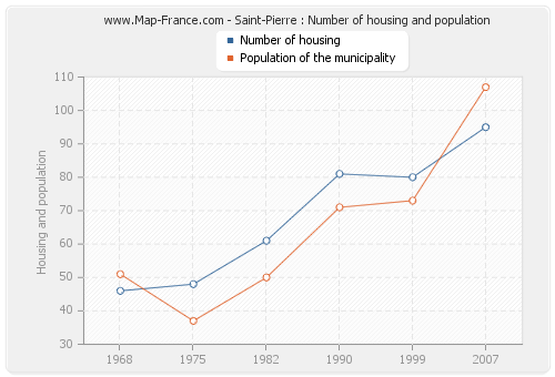 Saint-Pierre : Number of housing and population