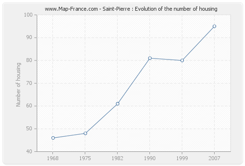 Saint-Pierre : Evolution of the number of housing