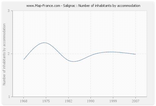 Salignac : Number of inhabitants by accommodation