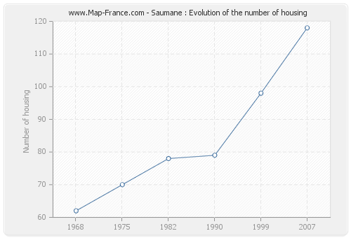 Saumane : Evolution of the number of housing