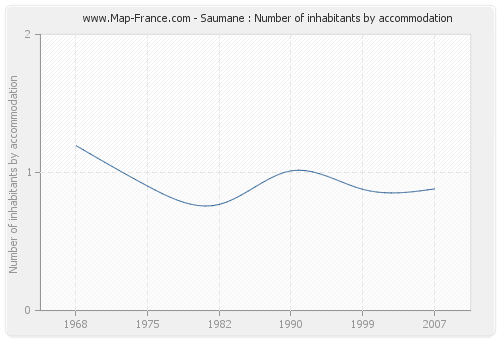 Saumane : Number of inhabitants by accommodation