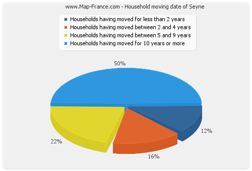 Household moving date of Seyne
