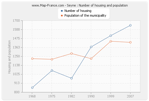 Seyne : Number of housing and population