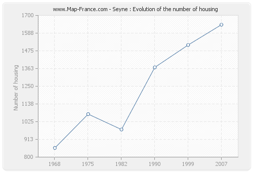 Seyne : Evolution of the number of housing