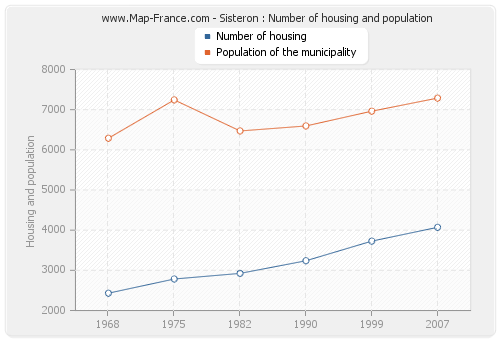 Sisteron : Number of housing and population