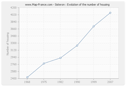 Sisteron : Evolution of the number of housing