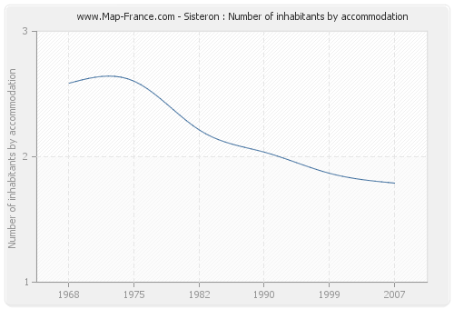Sisteron : Number of inhabitants by accommodation