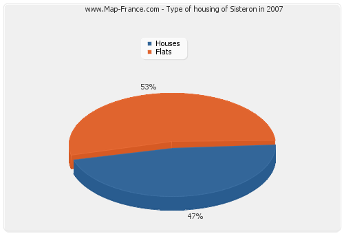 Type of housing of Sisteron in 2007