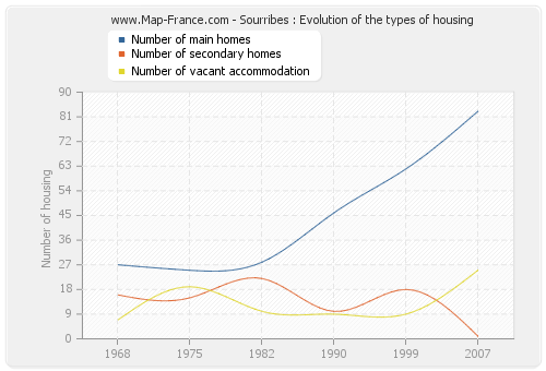 Sourribes : Evolution of the types of housing