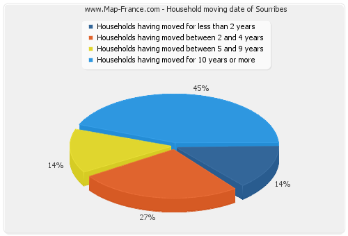 Household moving date of Sourribes