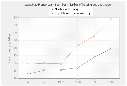 Sourribes : Number of housing and population